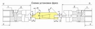 Комплект фрез для изготовления обшивочной доски (вагонки) ДФ-14.71