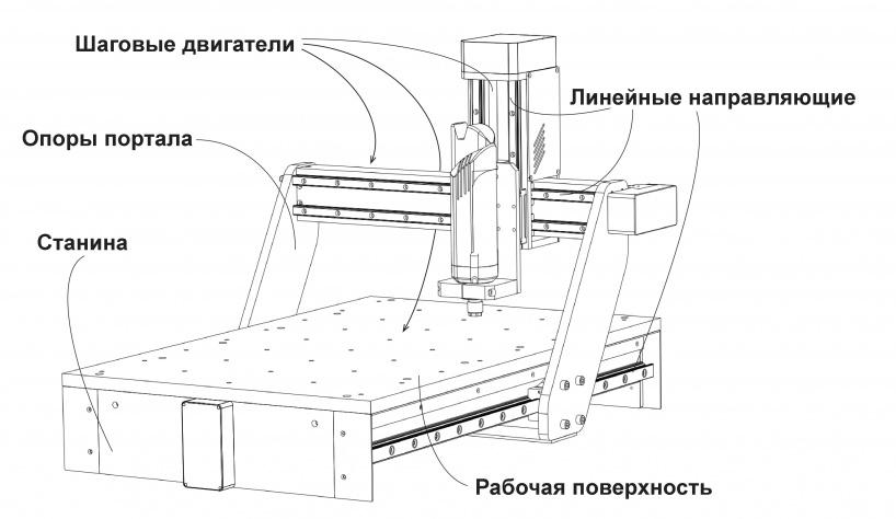 Фрезерный станок фото