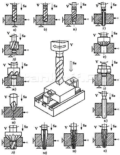 а – сверление; б – рассверливание; в – зенкерование; г – развёртывание;  д – цилиндрический зенкер (зенковка); е – конический зенкер (зенковка);  ж – цековка; з – пластинчатый резец; и – центровочное сверло; к – метчик;  л – комбинированный инструмент; м