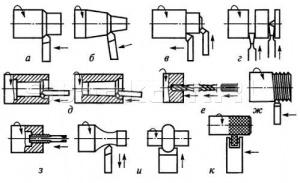 Основные виды токарных работ