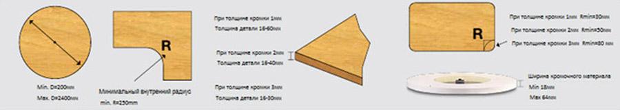 Изображение Схема обработки. Станок для облицовывания криволинейных мебельных деталей Griggio Gelios